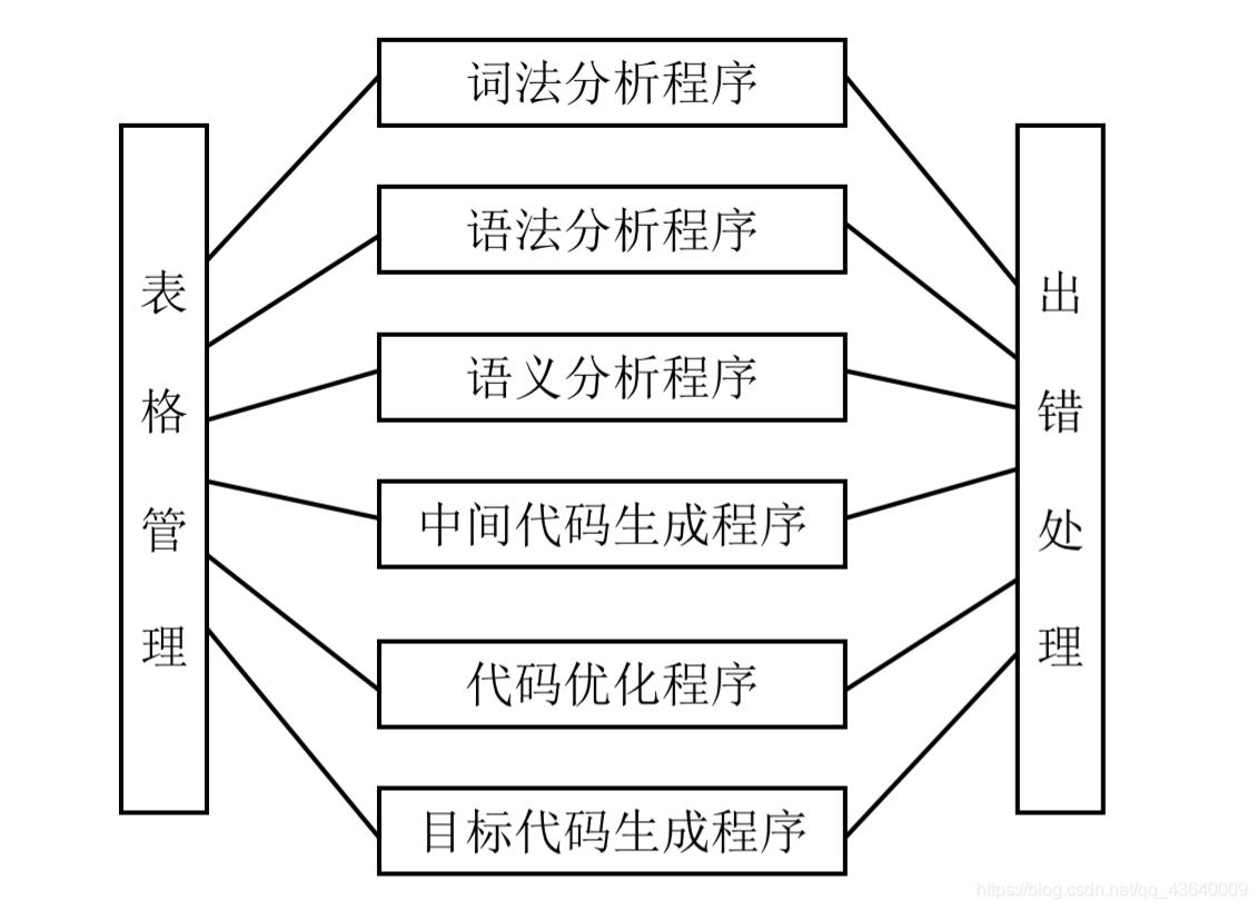 编译器结构