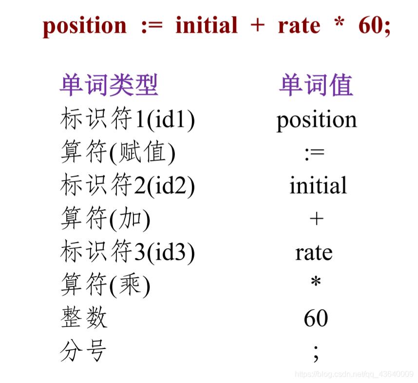 词法分析示例