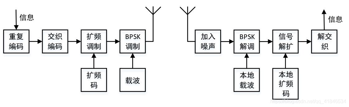 图1-1  系统架构框图