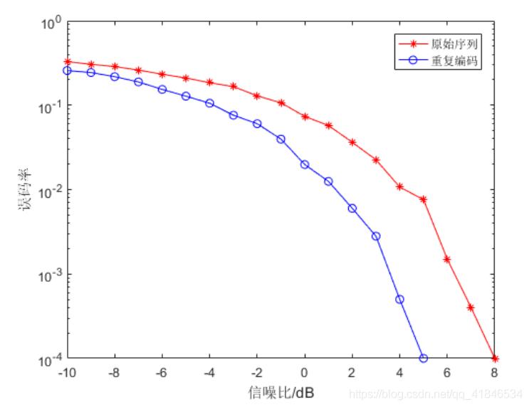 图2-1   原始序列与重复编码传输SNR-BER关系曲线比较