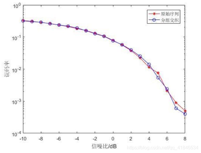 图2-3   原始序列与交织编码SNR-BER关系曲线比较