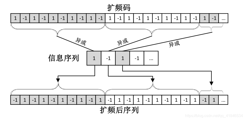 图2-4   扩频序列对信息序列的扩频调制过程