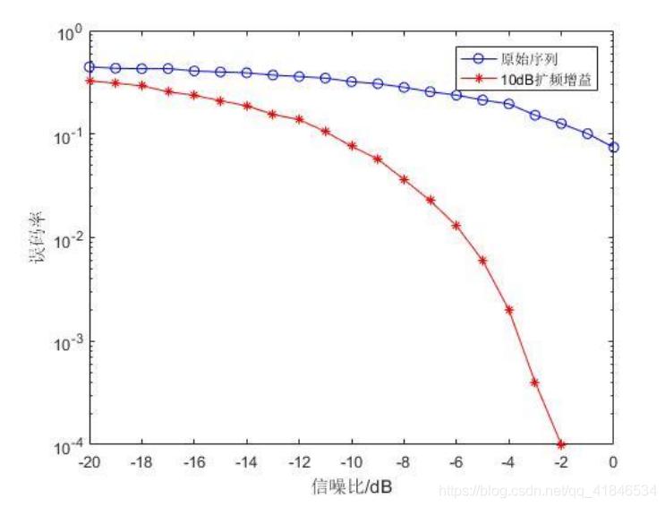 图2-5   原始序列与扩频序列SNR-BER关系曲线比较