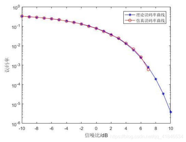 图2-6   BPSK理论BER与仿真BER曲线比较