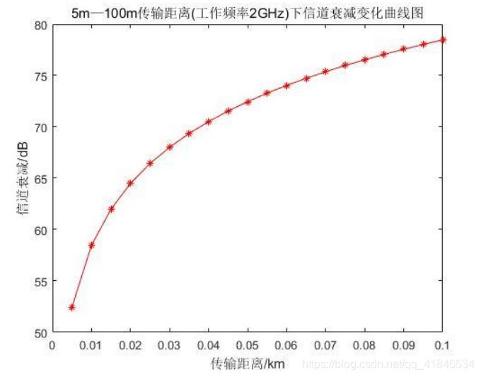 图2-7  5m-100m传输距离(工作频率2GHz)下信道衰减变化曲线图