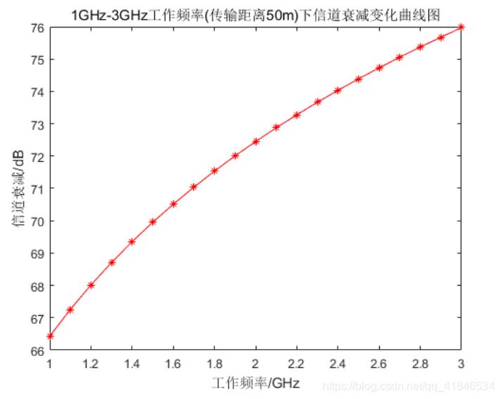 图2-8  1GHz-3GHz工作频率(传输距离50m)下信道衰减变化曲线图