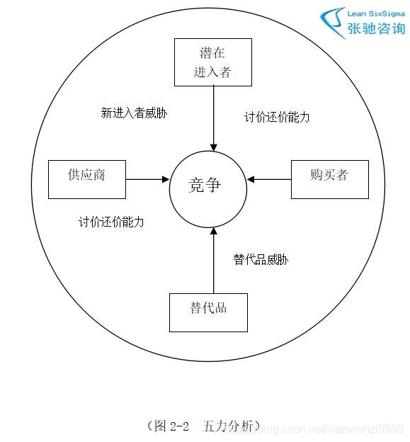 图2-2  五力分析