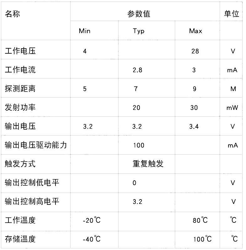 ▲ 模块的基本参数性能