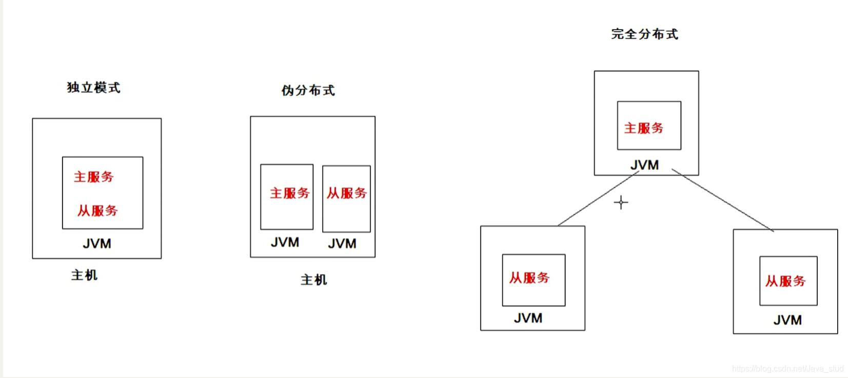 [外链图片转存失败,源站可能有防盗链机制,建议将图片保存下来直接上传(img-vFMoP36v-1600742352332)(hadoop.assets/image-20200903215105332.png)]