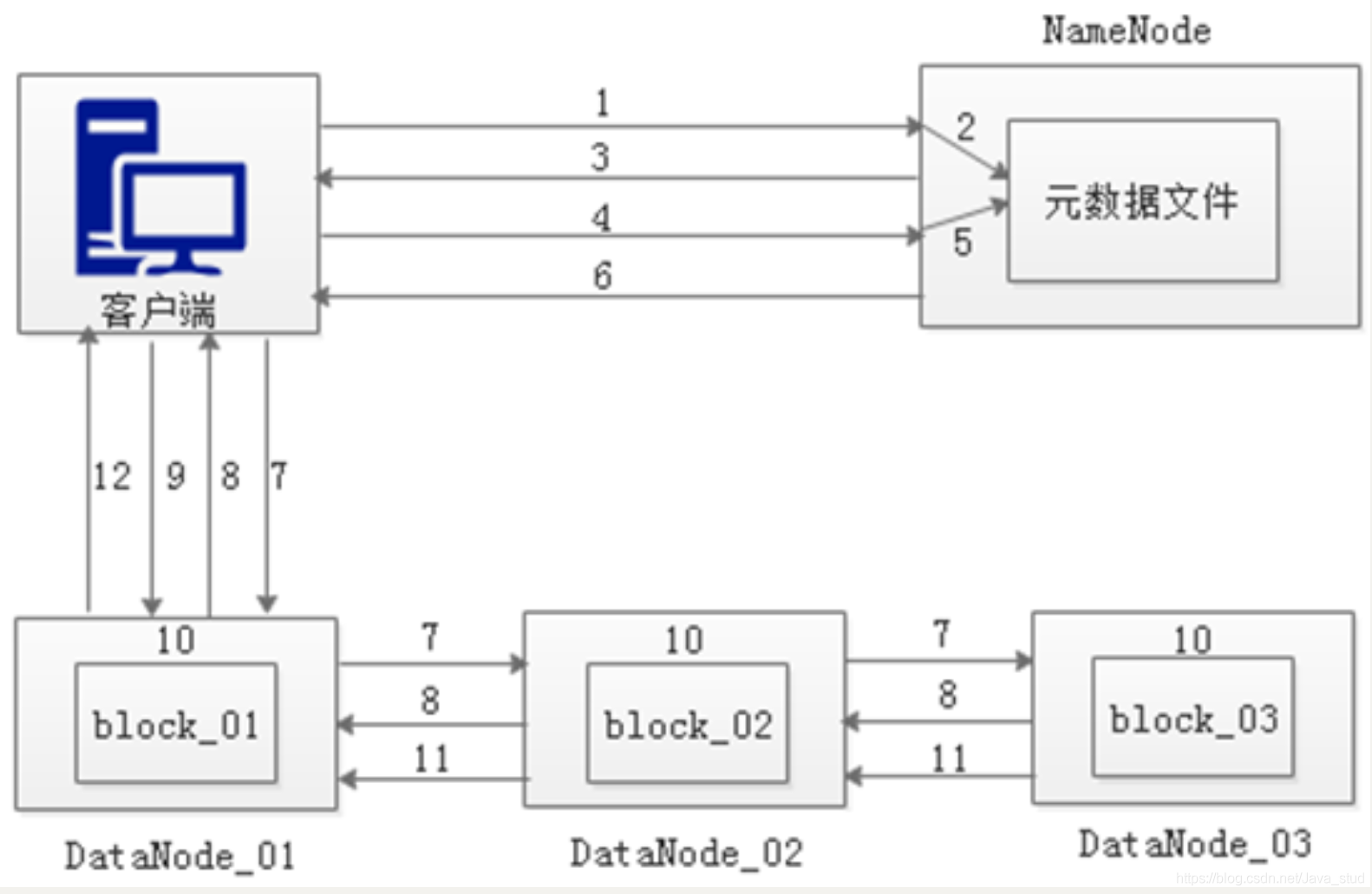 [外链图片转存失败,源站可能有防盗链机制,建议将图片保存下来直接上传(img-iLUVfqun-1600743046745)(hadoop.assets/image-20200904112035591.png)]