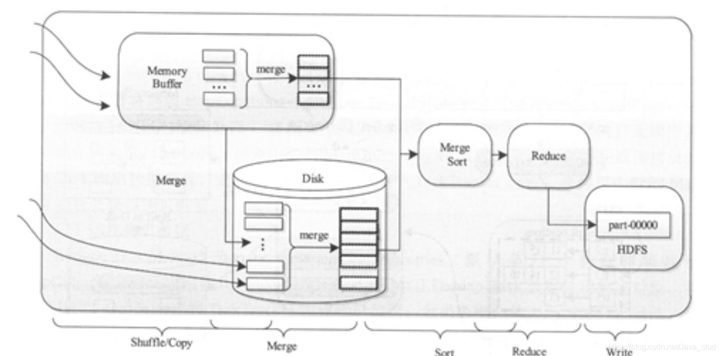[外链图片转存失败,源站可能有防盗链机制,建议将图片保存下来直接上传(img-XY0dLNEX-1600743508809)(hadoop.assets/image-20200906140722466.png)]