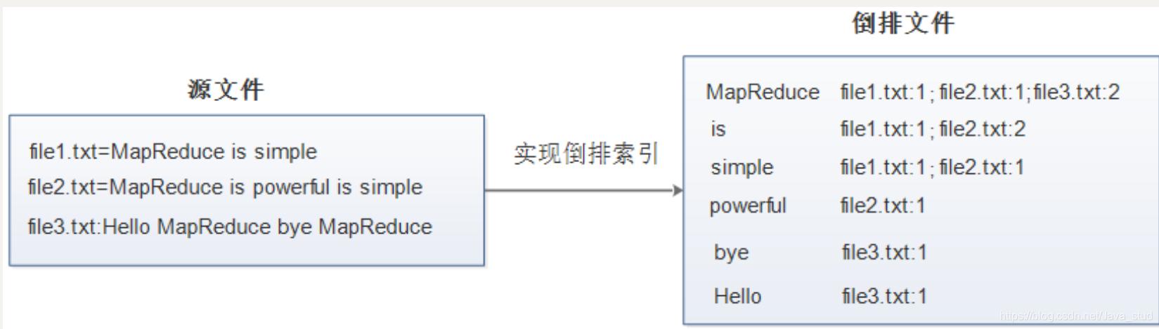 [外链图片转存失败,源站可能有防盗链机制,建议将图片保存下来直接上传(img-x1VLur3n-1600743508815)(hadoop.assets/image-20200906141817413.png)]