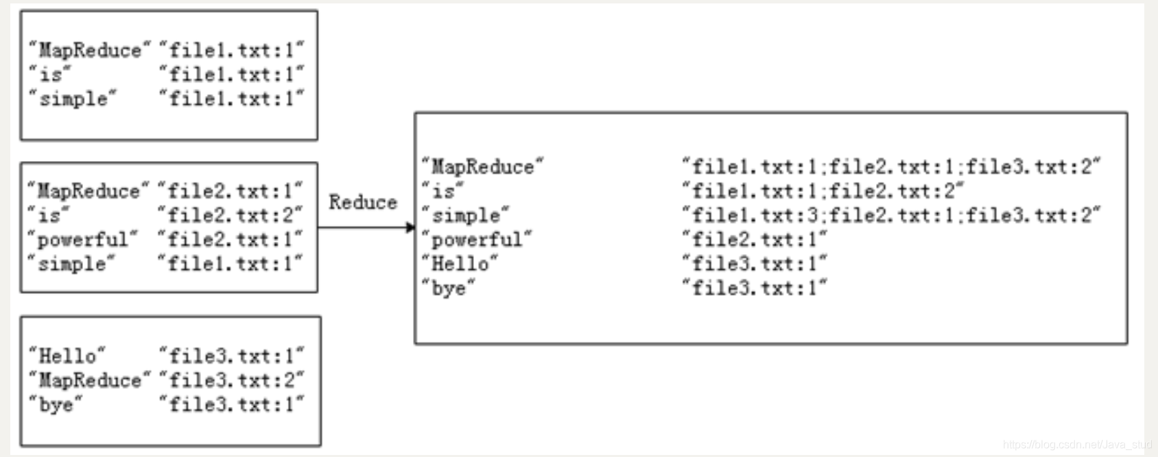 [外链图片转存失败,源站可能有防盗链机制,建议将图片保存下来直接上传(img-Ej91DRC7-1600743508819)(hadoop.assets/image-20200906141909418.png)]