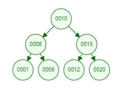 理想二叉树