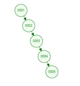 退化成链表的二叉树