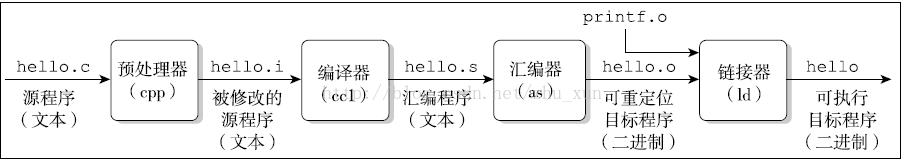 编译过程的一系列操作