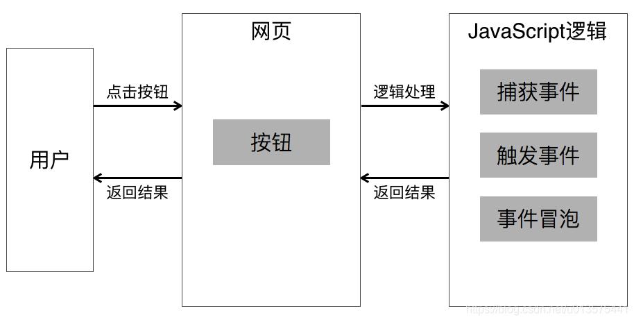 javascript-event-handling