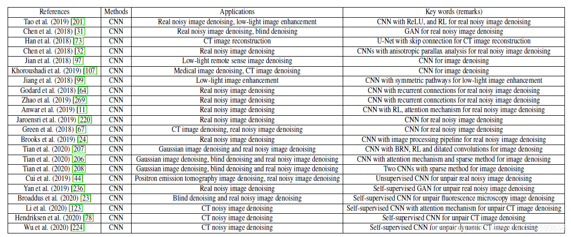 CNNs for real noisy image denoising.