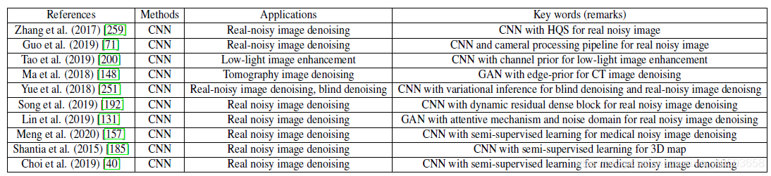 CNNs for real noisy image denoising