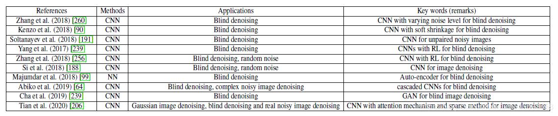 Deep learning techniques for blind denoising