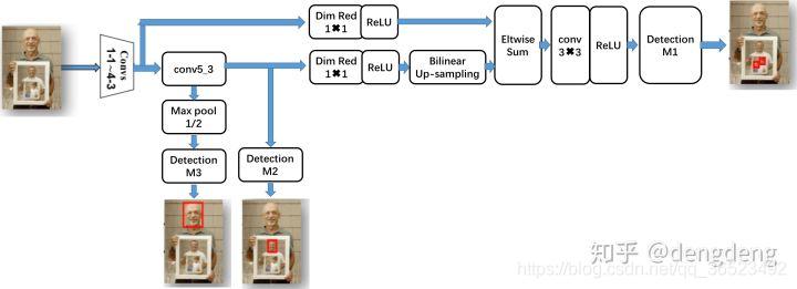 SSH网络结构