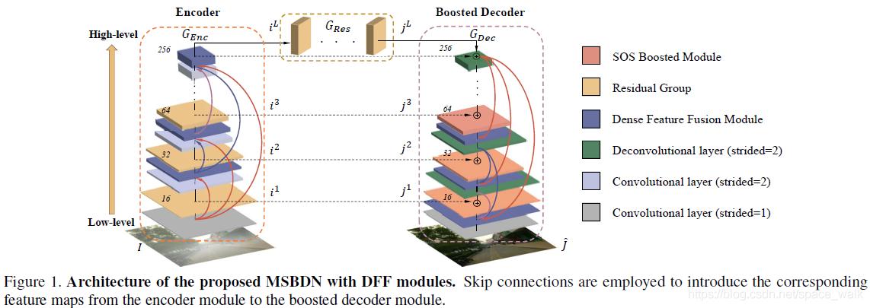 网络总体结构