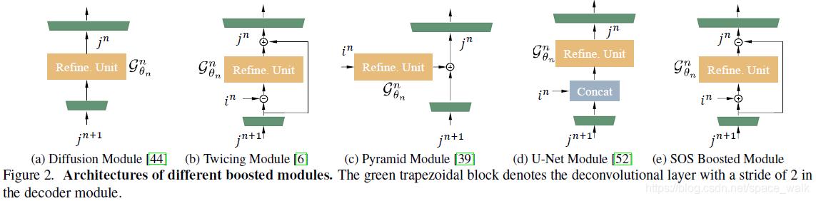 五种不同boosted模块模块