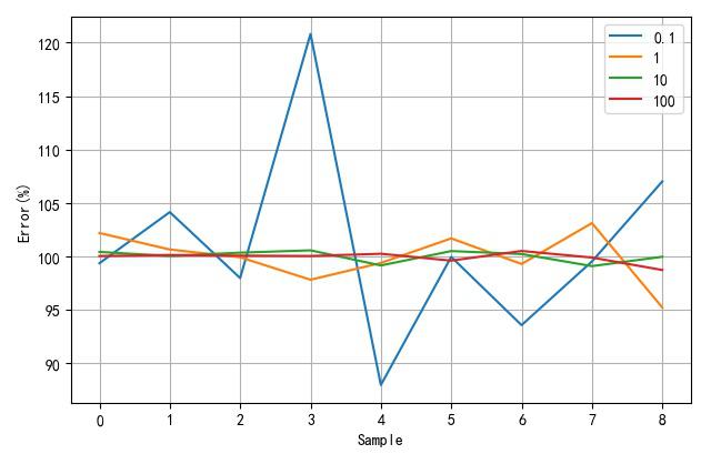 ▲ 0.1~100Ω递增相对误差