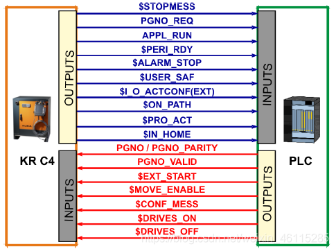 外部自动运行中最重要的信号概览