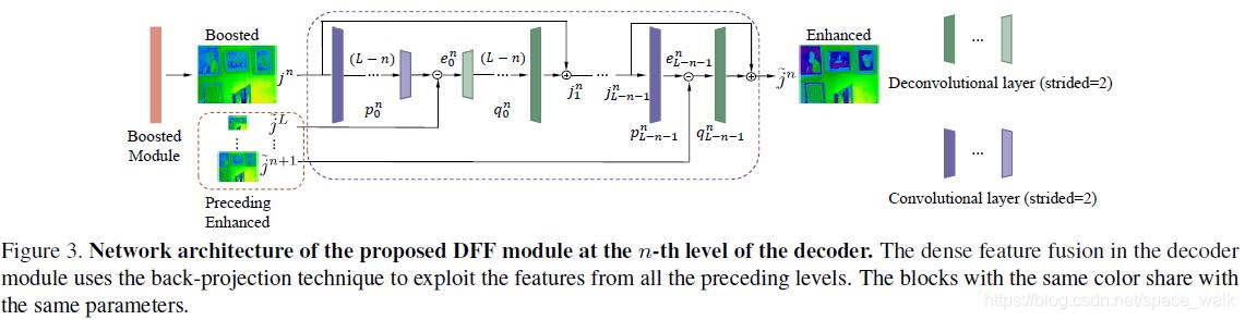 编码器第n层DFF模块的框架