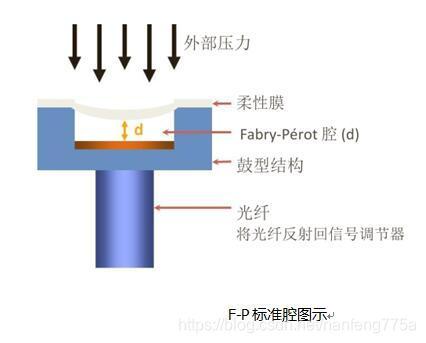 F-P标准腔图示