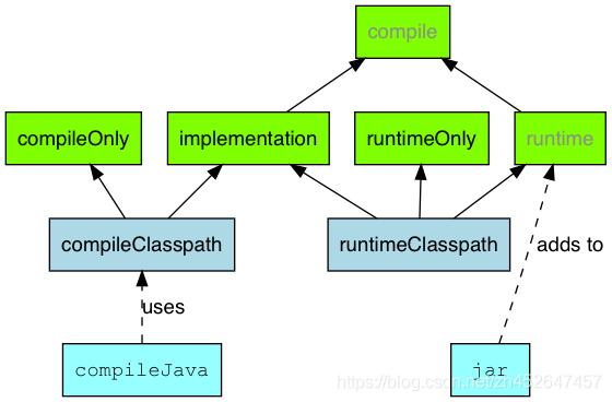 java插件- main 依赖项配置