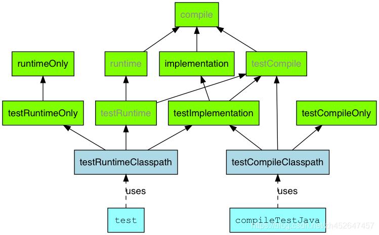 Java插件- test依赖项配置