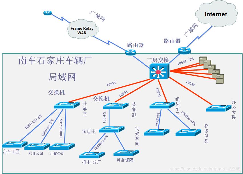 企业局域网设计
