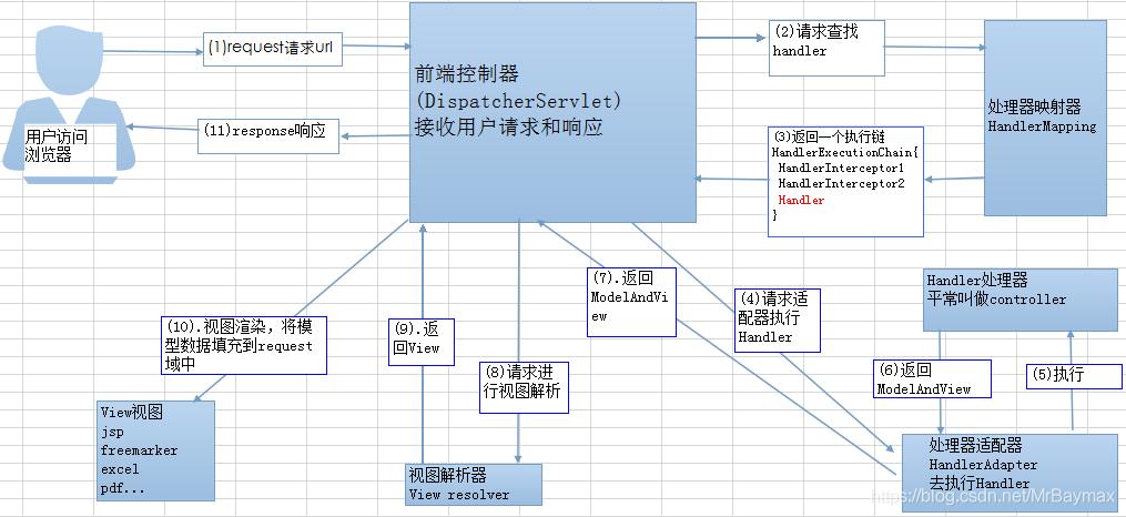 SpringMVC 工作流程