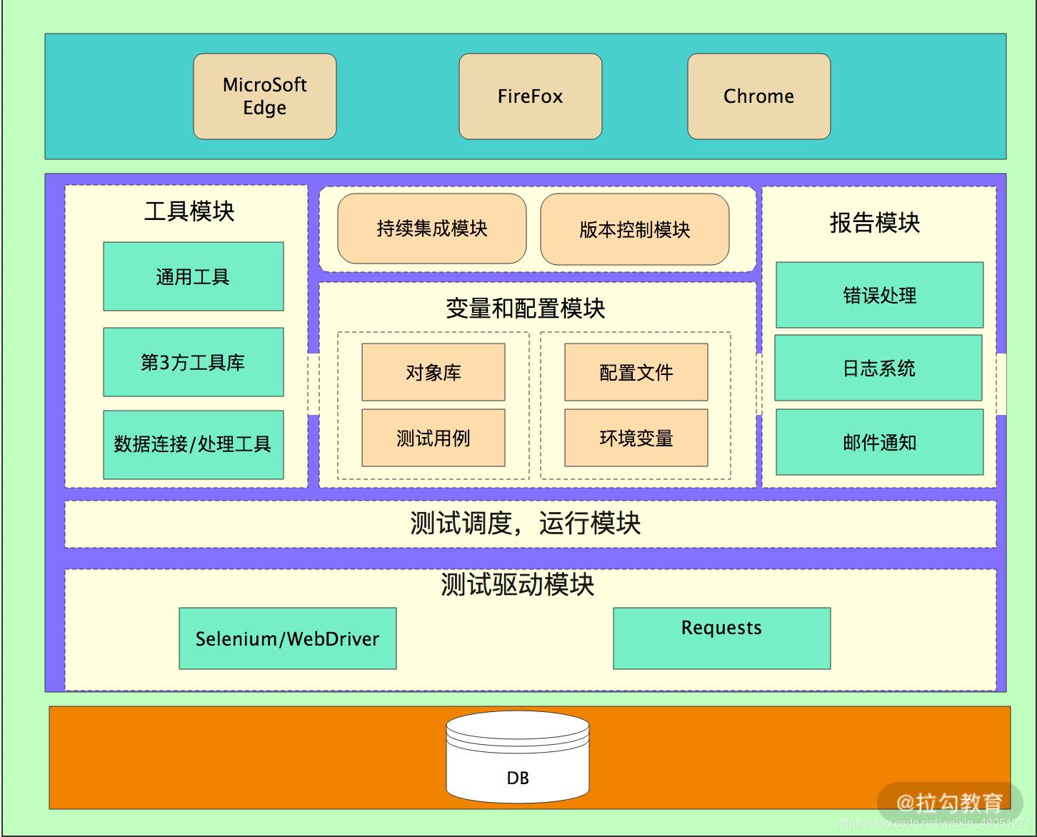 模块化分层的测试框架图