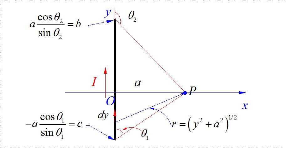 ▲ 有限长直线旁边的磁场