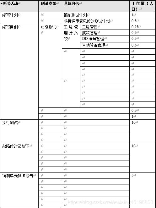 表3-1 测试工作量