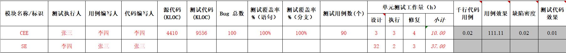 单元测试数据收集表