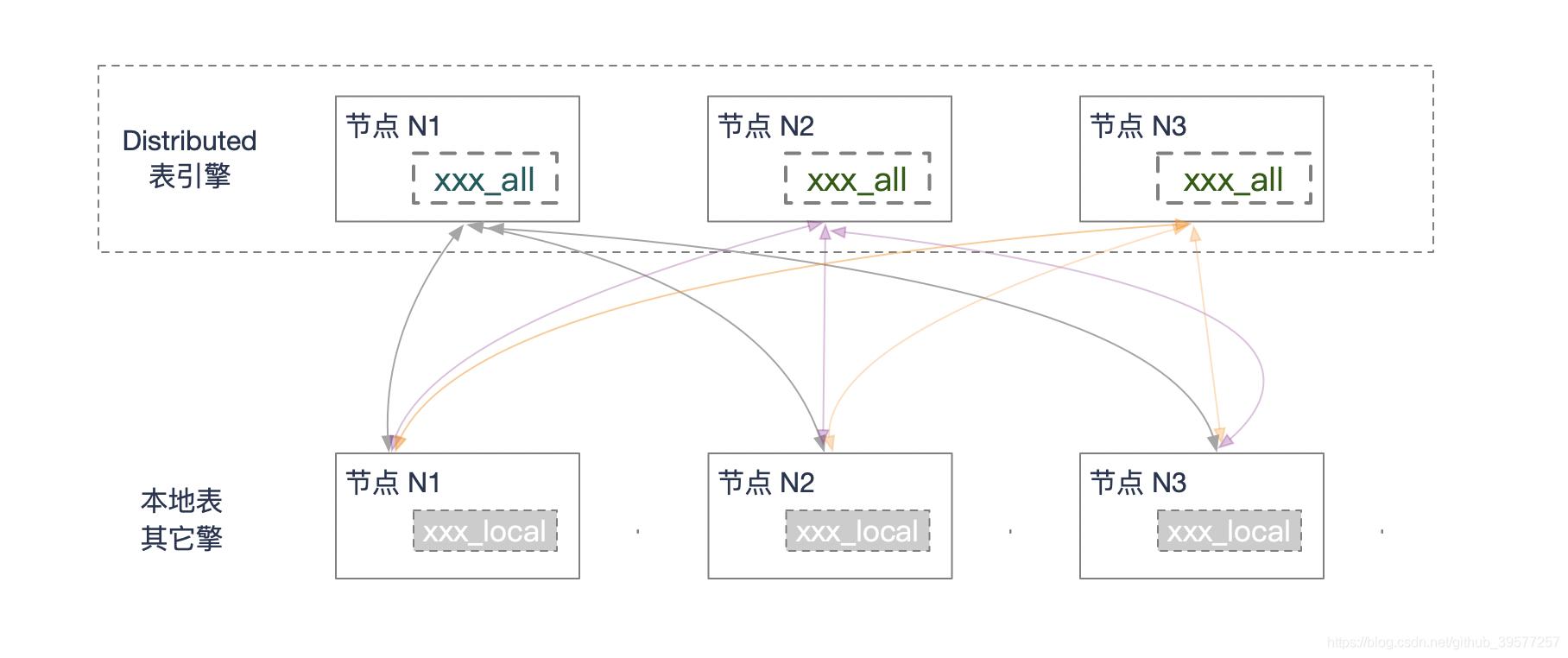 分布式表图