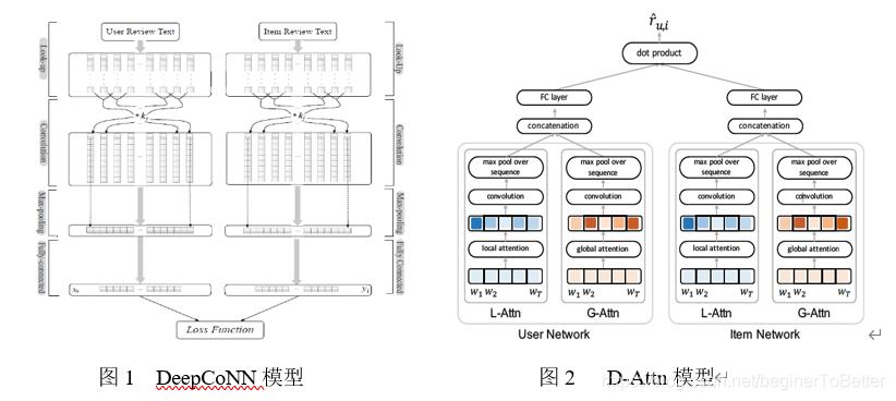 图1  DeepCoNN模型                      图2   D-Attn模型