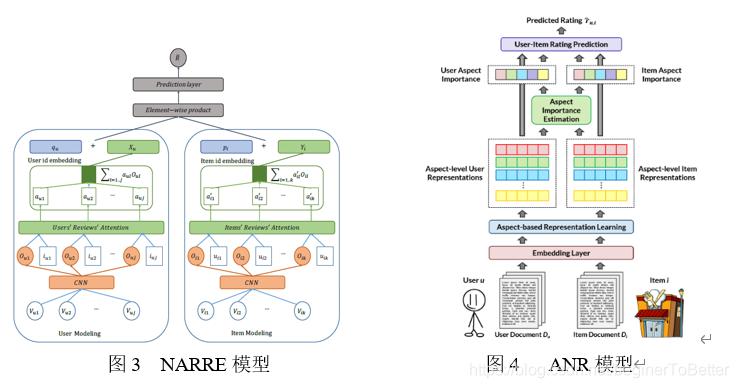 图3  NARRE模型                      图4   ANR模型
