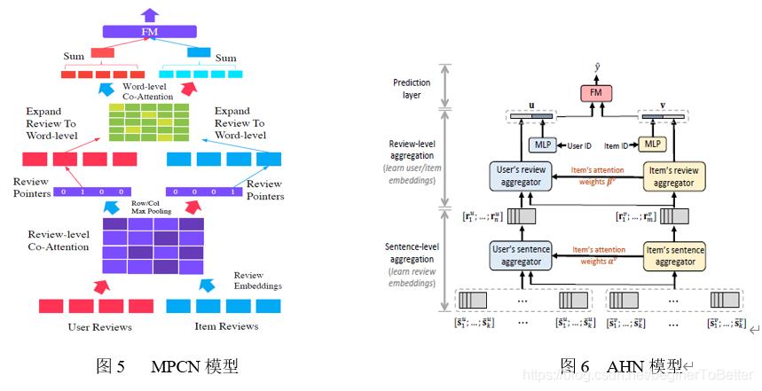 图5   MPCN模型                                     图6  AHN模型