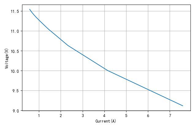 ▲ 电池输出电流与电压