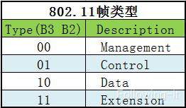 802.11帧类型