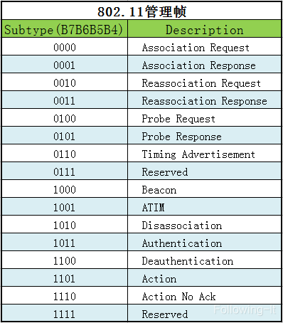 802.11管理帧