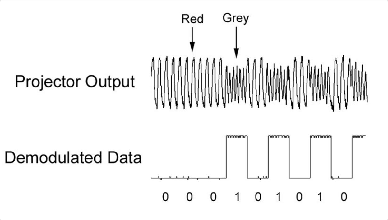 ▲ 使用修改后的DLP投影仪产生调频键控(FSK)01编码信号