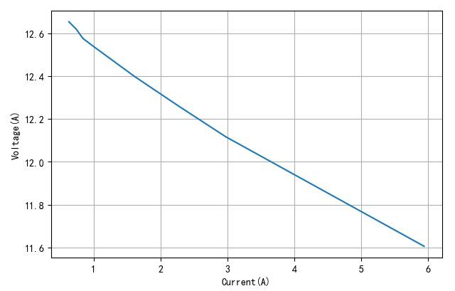 ▲ 电池端口电压与负载电流