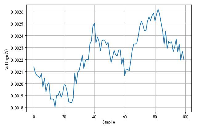 ▲ 采集100个数据的波形