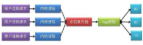 [外链图片转存失败,源站可能有防盗链机制,建议将图片保存下来直接上传(img-djg0iWCu-1601220469498)(C:\Users\bbxyl\Desktop\nginx\image-20200927225714285.png)]